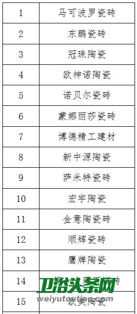 大将军陶瓷_2019中国陶瓷卫浴行业市场大数据报告完整版发布!_卫浴头条网